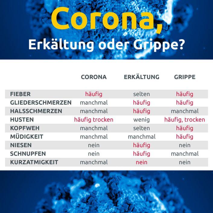 Welche Anzeichen Bei Corona